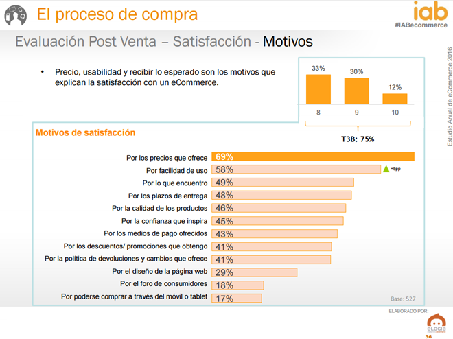 Estudio Anual de e-commerce (IAB): datos optimistas para el sector