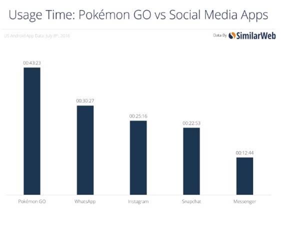 La fiebre de Pokemon Go- datos y curiosidades