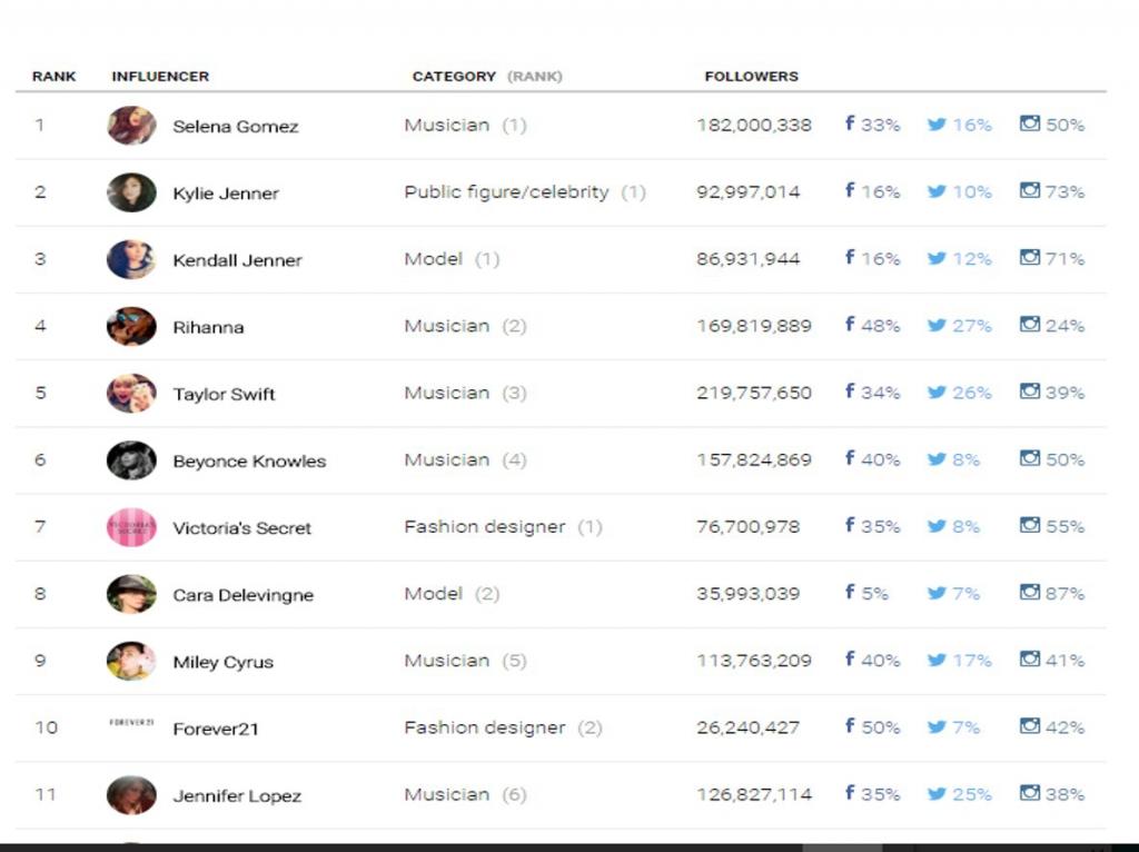 La rentabilidad de las celebrities en las redes sociales