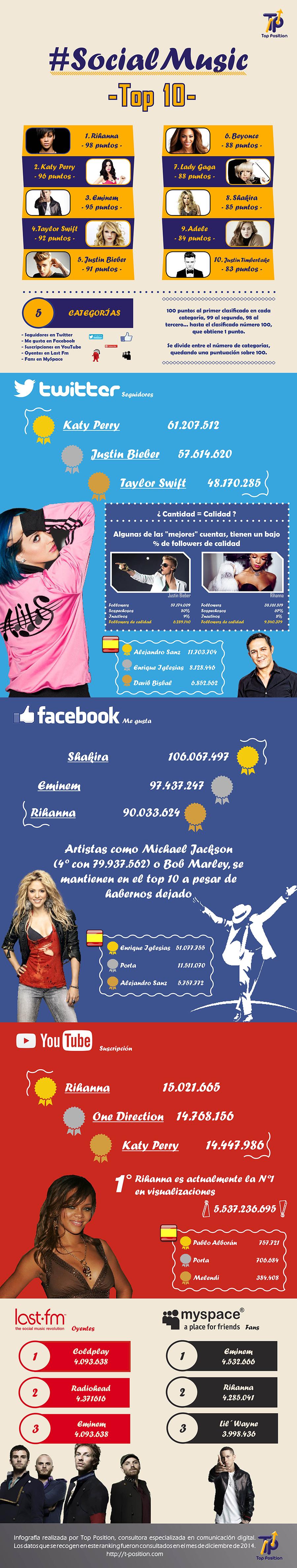 estudio_musica_redes_sociales_2014