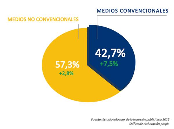 La inversión publicitaria en Internet sube un 15%