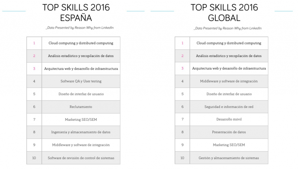 LinkedIn: Week of Learning