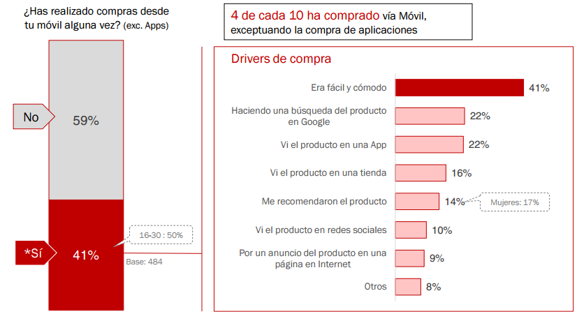 Estudio IAB Mobile marketing: el 40% de usuarios compra vía smartphone