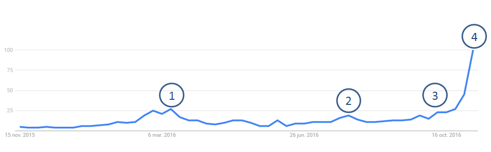 Election Day Google Trends
