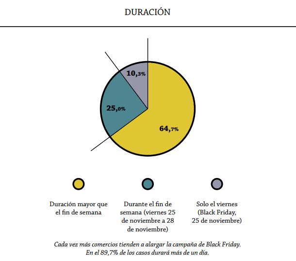 black-friday-duracion