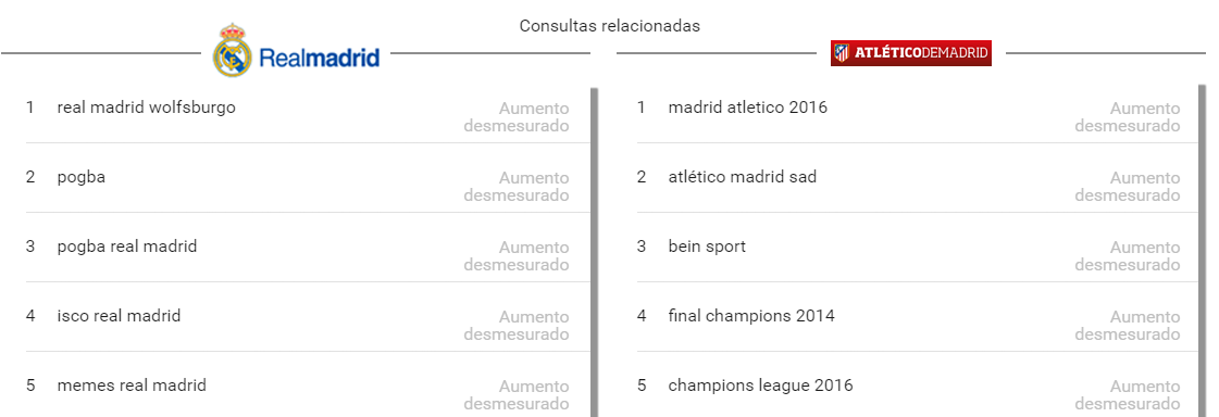 google-trends-derbi-relacionados