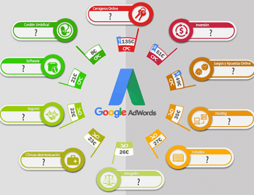 Las palabras clave con el CPC más alto en Google Adwords