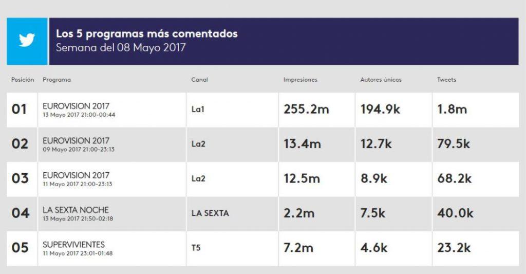 España, el país que más tuiteó sobre Eurovisión
