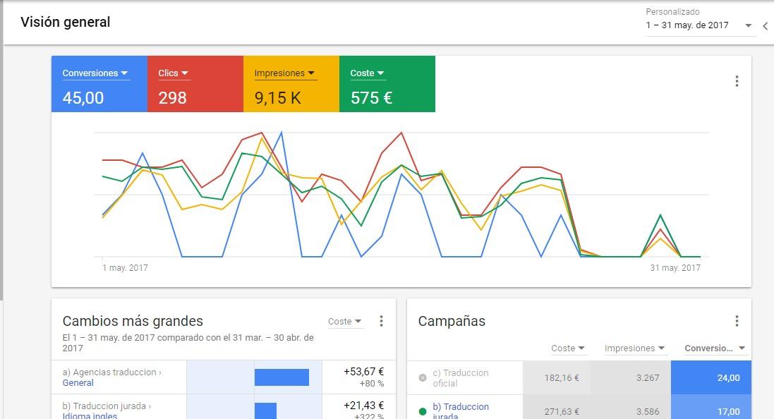 Así es la nueva interfaz de la publicidad en Google