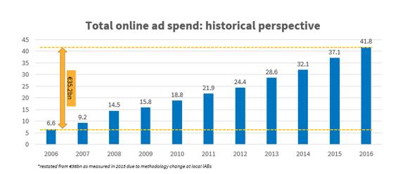 Intertet ha superado a la televisión en inversión publicitatia en Europa crecimiento