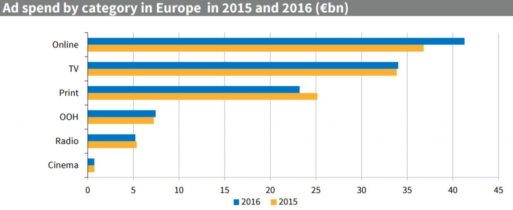 Intertet ha superado a la televisión en inversión publicitatia en Europa