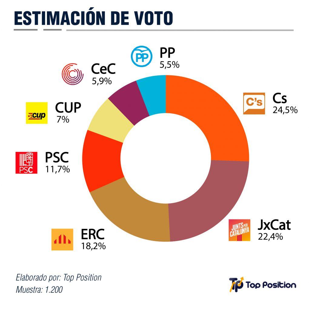 intencion-de-voto-cataluña