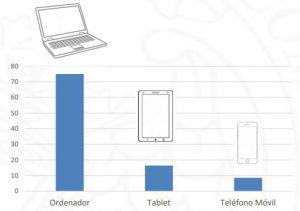 Compra Online dispositivo