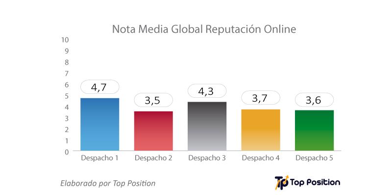 nota-media-reputacion-online-estudio-abogados