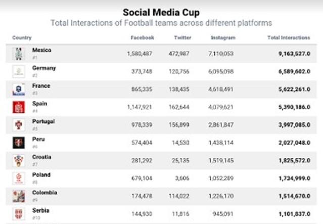 El Mundial de Fútbol en las redes sociales