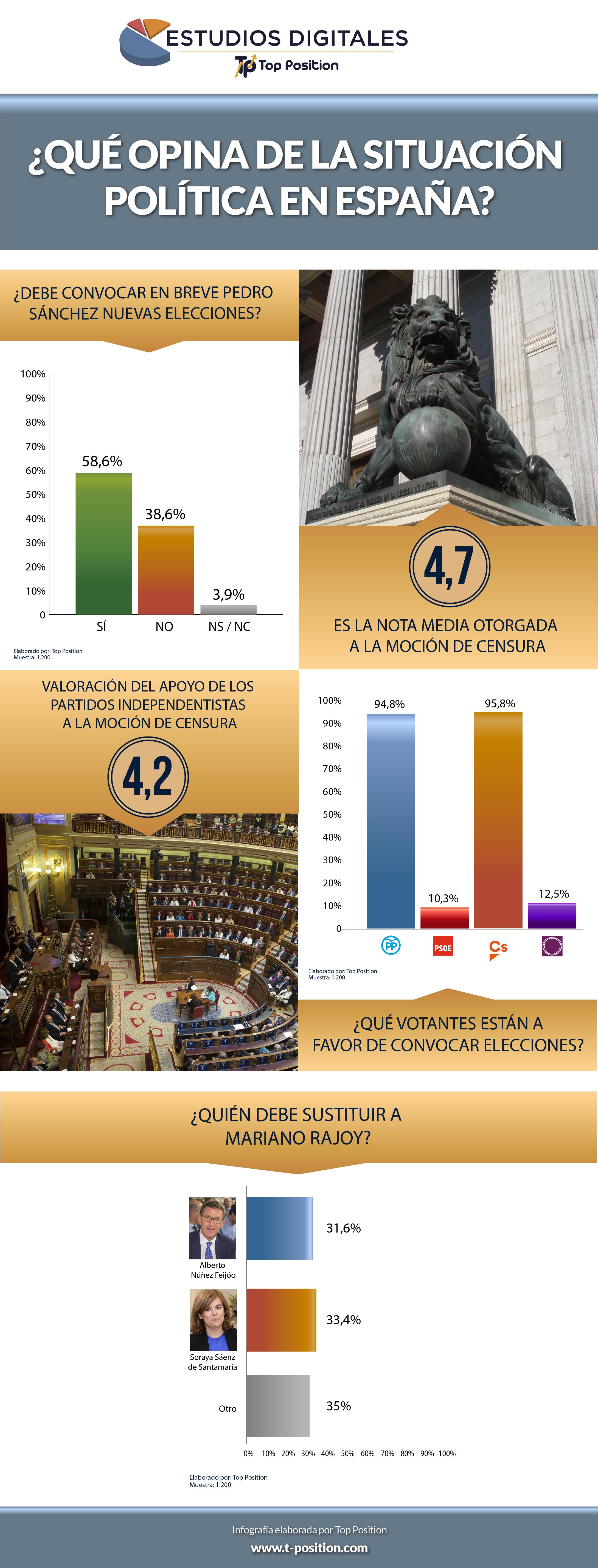 infografia-situacion-politica-españa