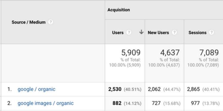 Analytics.Google.Imagenes