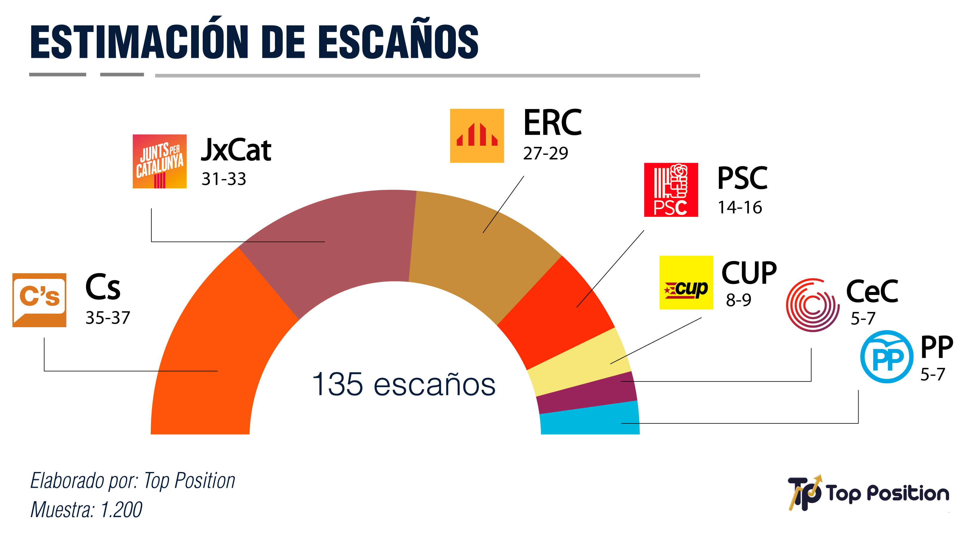 estimacion-escaños-cataluña