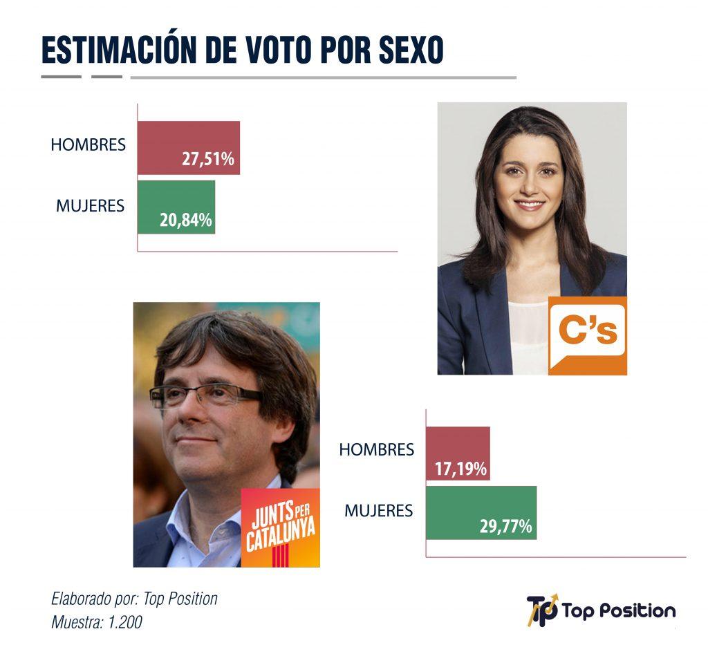 voto-catauluña-sexos