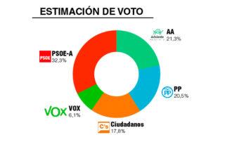 Encuesta Elecciones andalucia- Top Position