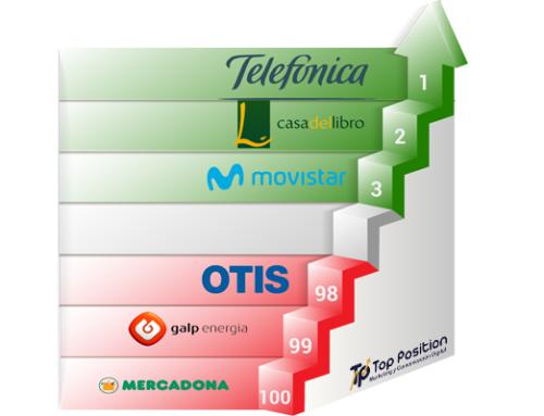Uno de cada ocho portales de las principales empresas españolas sigue suspendiendo en Experiencia de Usuario