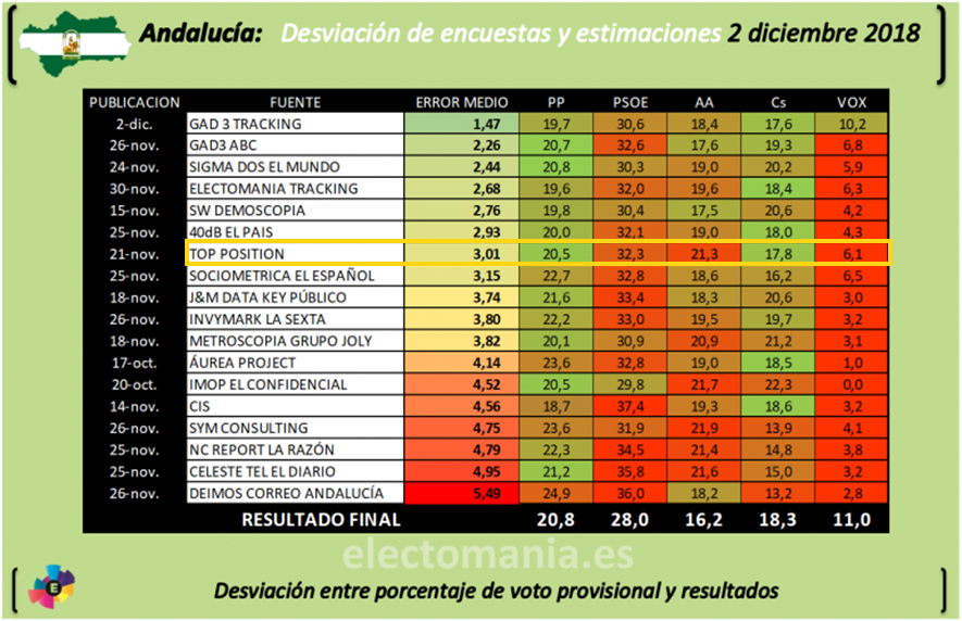 Electomania. Porcentaje de acierto encuestas andalucia 2018