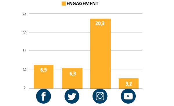 Engagement redes sociales