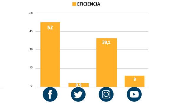 eficiencia-redes-sociales