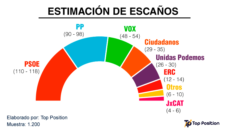 Grafico-Elecciones-Generales-2019_2