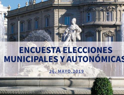 Encuesta Top Position: El PSOE ganaría las elecciones autonómicas en Madrid, y Más Madrid las municipales