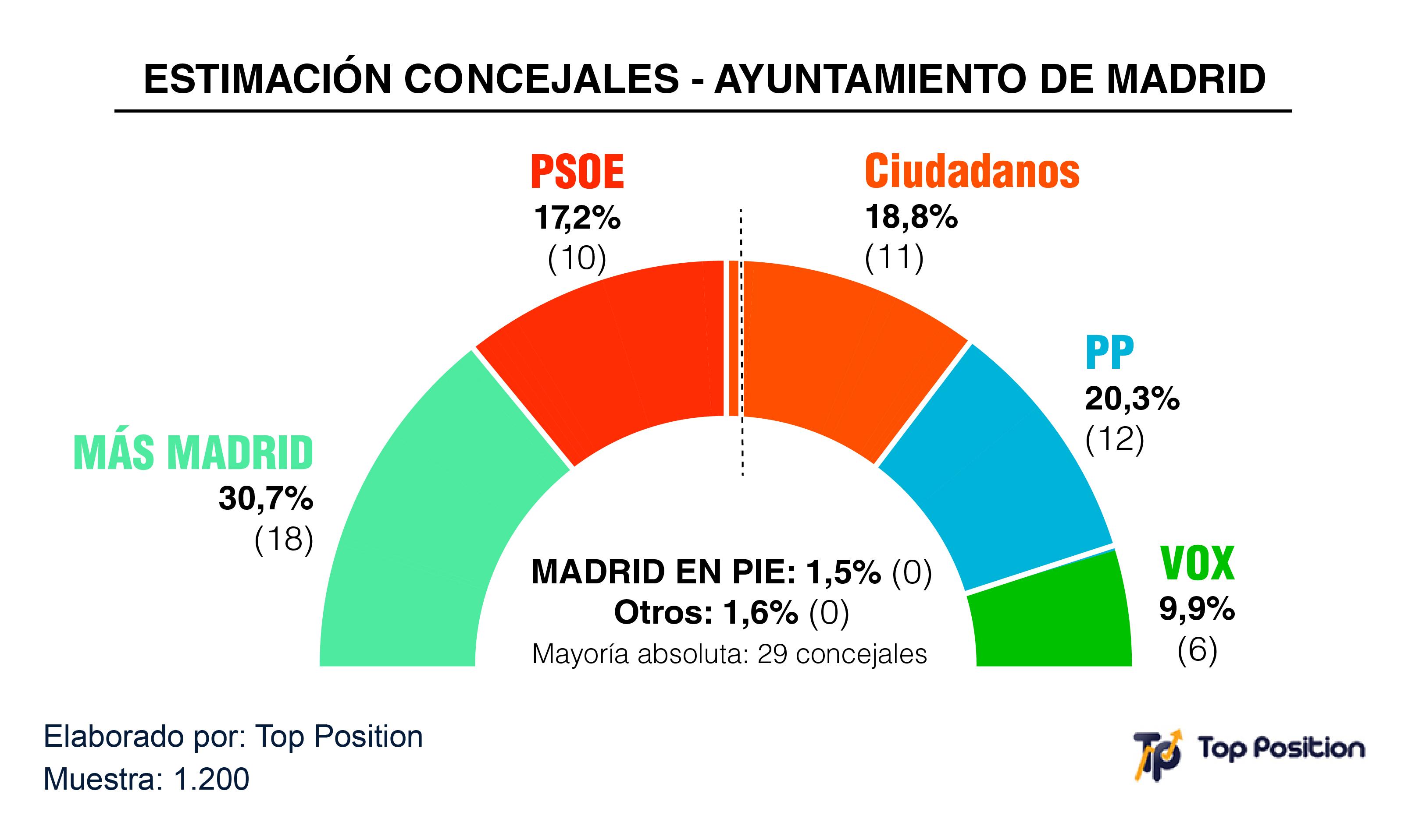 Grafico Elecciones Ayuntamiento Madrid