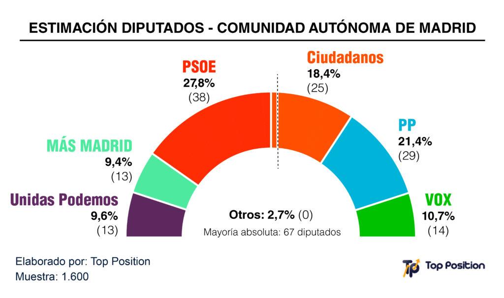 Grafico Elecciones Comunidad Autonoma Madrid