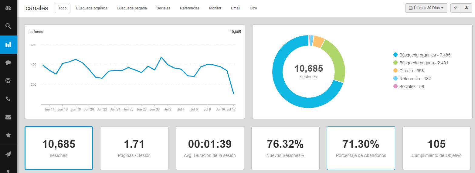 Analytics Digital 360