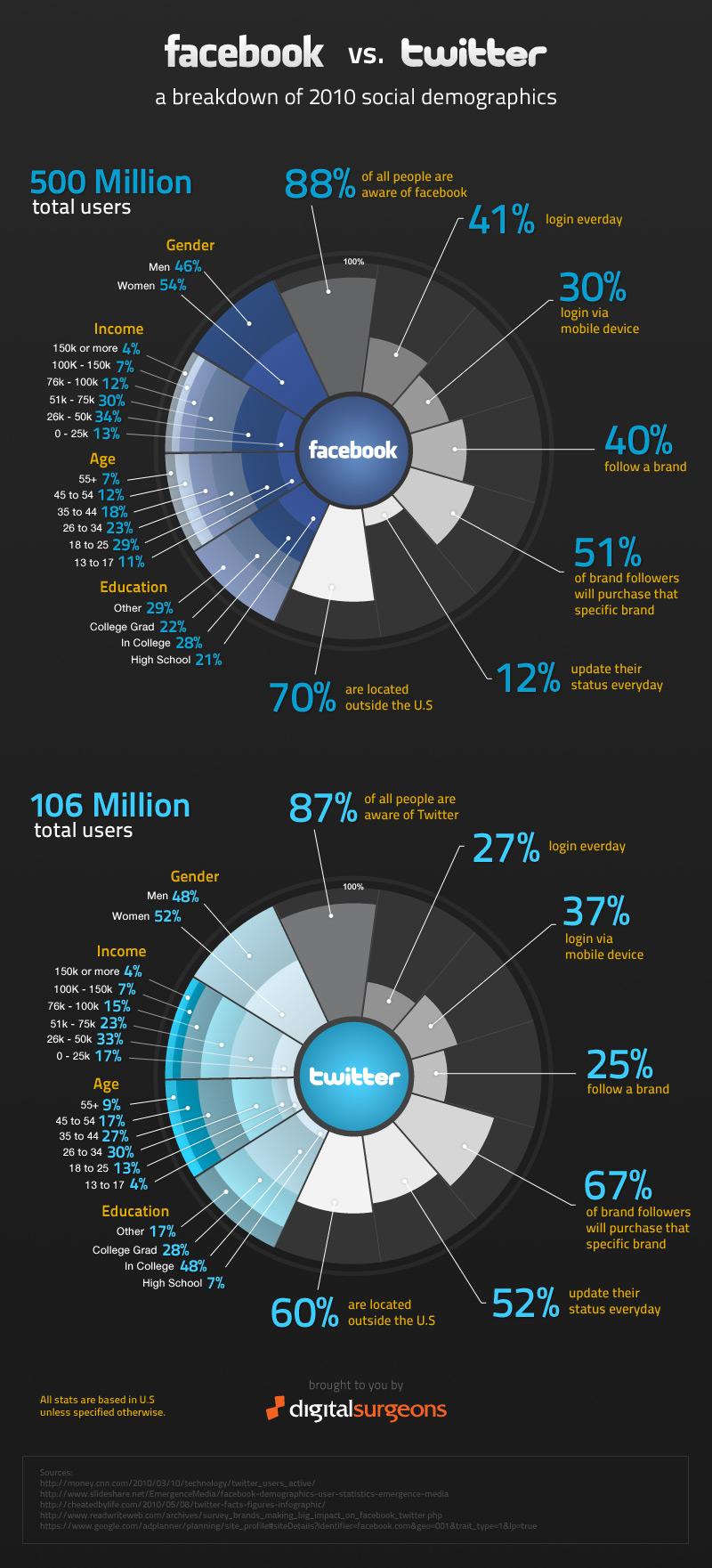 facebook-vs-twitter-infografia-2010