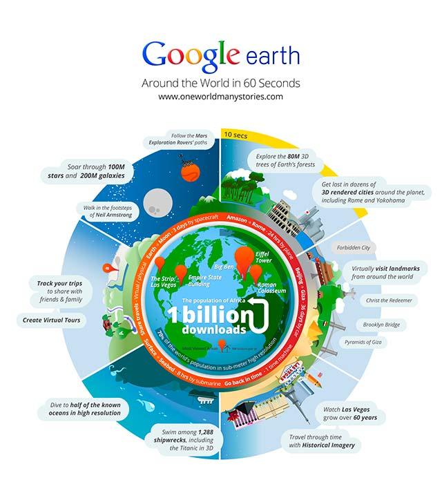 Google Earth se ha descargado 1 billón de veces