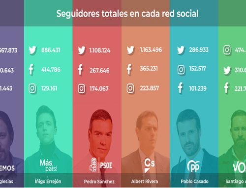 Marketing político: ¿qué partido lidera en redes sociales?