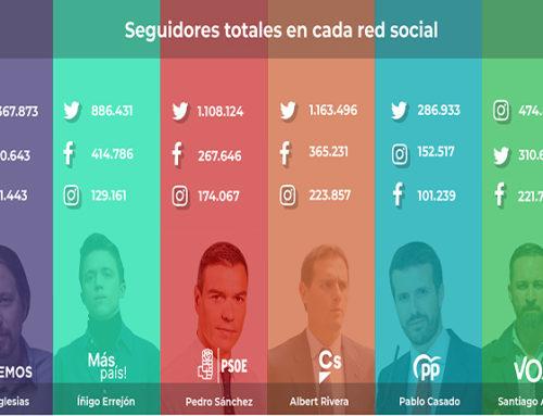 Marketing político: ¿qué dirigentes políticos lideran en redes sociales?