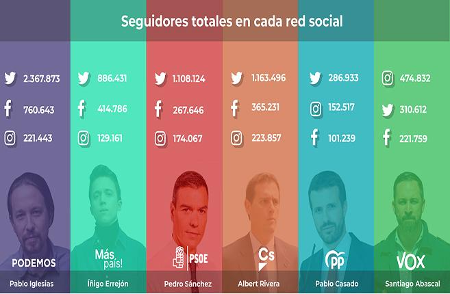 Infografía-redes-politicos
