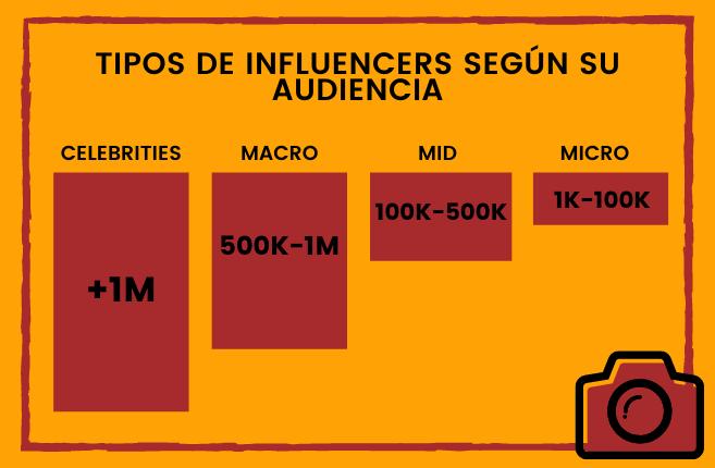 tipos de influencers, influencers segun audiencia, seguidores de influencers