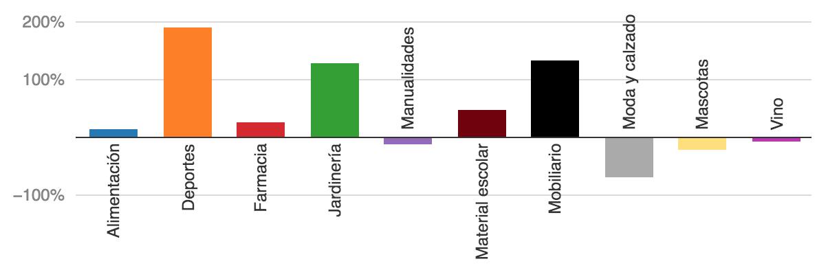 crecimiento por sectores