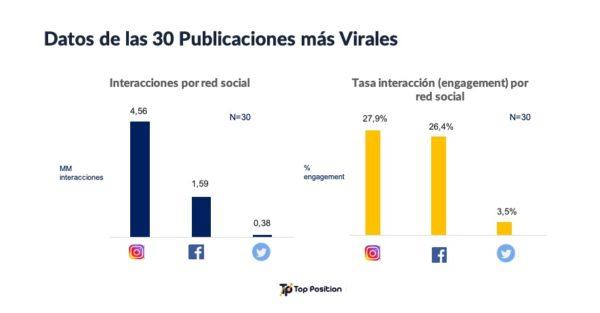 30 publicaciones virales