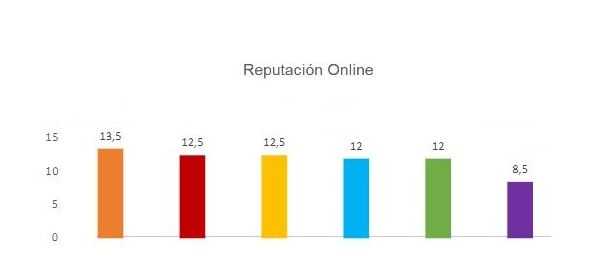 Reputación online clinicas rep. asistida