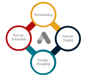 campañas de publicidad en google