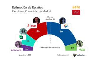encuesta elecciones autonomicas madrid