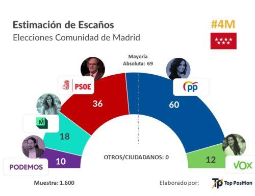 La suma de PP y Vox obtendría mayoría absoluta en las elecciones autonómicas en Madrid
